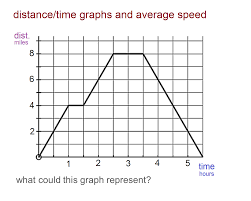 Speed Distance Time Graphs And Stories Lessons Tes Teach