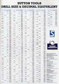 Decimal To Fraction Drill Chart Decimal To Fraction Drill Chart Sutton Tools Drill Size
