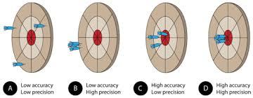Accuracy And Precision Venn Diagram 3 12 Accuracy And Precision Chemistry Libretexts