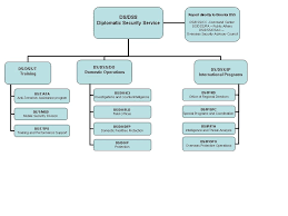 What Does An Organizational Chart Show File Dss Org Chart Jpg Wikipedia