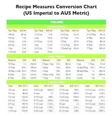 Kitchen Measure Conversion Kitchen Measure Conversion Chart ...