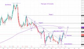 Dr Reddy Technical Chart Ideas And Forecasts On Dr Reddys Laboratories Ltd Bse