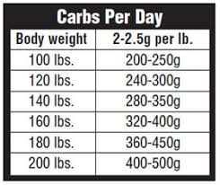 Diet Chart For Muscle Building Strength Muscle Building Plan For High School Athletes