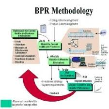 Business Process Reengineering Process Re Engineering Services