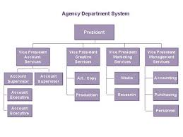 Association Organizational Chart Organizational Chart Wikipedia