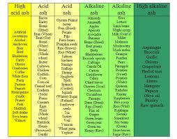 23 Expert Energise For Life Alkaline Chart