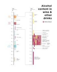 Alcohol Proof Conversion Chart Wine From The Lightest To The Strongest Wine Folly