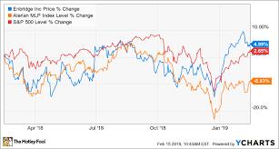 Enbridge Charts A New Path Forward After Its Multibillion