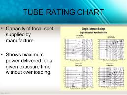 X Ray Exposure Chart For Steel Xray Tubes