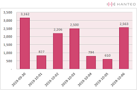 Fly 30 Chart Initial Chodong Record Oneuss 3rd Mini Album Fly With Us