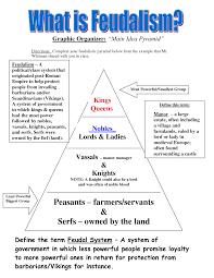 feudalism time period feudalism pyramid in medieval europe  feudalism time period feudalism pyramid in medieval europe