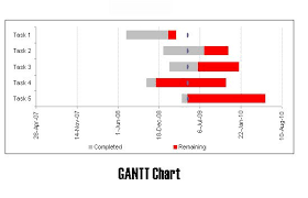 How To Use Gantt Chart In Project Scheduling Software
