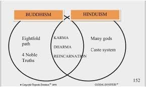 Jainism And Hinduism Venn Diagram Jainism Hinduism And Buddhism Venn Diagram Www Bilderbeste Com