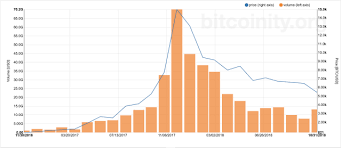 Convert bitcoin to usd dollar. Down More Than 70 In 2018 Bitcoin Closes It S Worst Year On Record