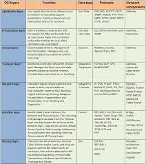 Osi Model Protocols Chart In 2019 Osi Model Types Of