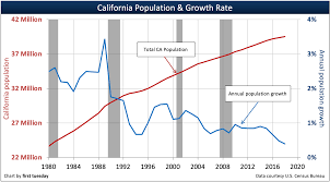 Golden State Population Trends First Tuesday Journal