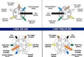 wiring diagram 7 way rv plug wiring diagram 7 way rv plug receptacle wiring diagram ewiring on trailer