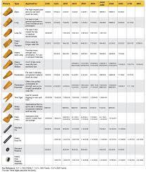Komatsu Excavator Bucket Pin Size Chart 45 Efficient Volvo Excavator Bucket Pin Size Chart
