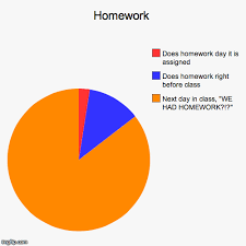 Pie Chart Meme Funny Pie Charts And Graphs Image From Funny Pie