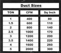 Duct Sizing Chart Cfm Luxury Hvac Return Duct Sizing Chart Michaelkorsph Me