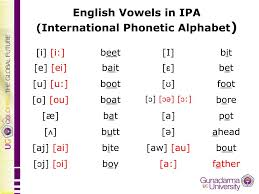 Write as many words as you can using the following vowel sounds: Ppt English Consonants In Ipa International Phonetic Alphabet Powerpoint Presentation Id 4771706