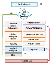 My Emg Chart When To Refer Patients With Pain For Emg Practical Neurology
