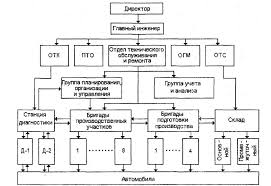Экономическая деятельность и структура автотранспортного  Похожие работы