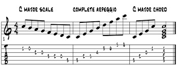 Arpeggios Into Chords
