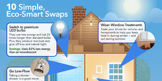 Eco-Friendly Updates to Make at Home - Energy Saving Tips for Home