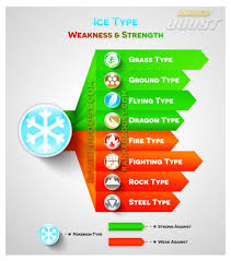 Ice Strength Chart Ice Strengths And Weaknesses Pokemon Pokemon Go Types