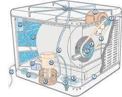Evaporative Cooler Parts Dial Manufacturing Inc