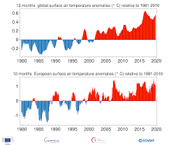 Climate Change Temperature Chart Surface Air Temperature For October 2019 Copernicus