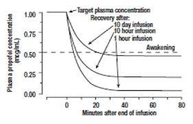 Diprivan Dosage Chart Diprivan Propofol Uses Dosage Side Effects