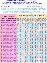 Chinese Birth Chart In Nepali Bedowntowndaytona Com