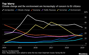 Climate Change Chart 2015 Europeans More Worried About Climate Change Than Economy