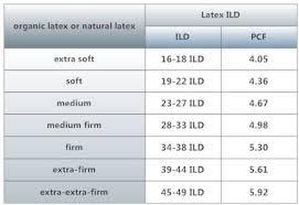 Mattress Density Chart 5 Memory Foam Density Memory Foam Density Chart