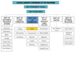 Canon Organizational Chart Catholic Church Organizational Flow Chart Sample Church