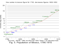 the population of from origins to revolution figure 5 compares total population figures compiled by the national statistical institute inegi my totals constructed from state level data