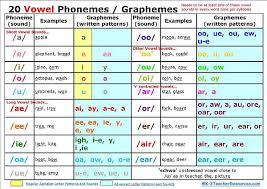 Phonemes And Graphemes Chart Phonological Awareness