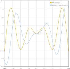 График первообразной функции · Как пользоваться Контрольная Работа РУ График первообразной функции