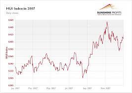 Gold Stock Index Chart Gold Stock Chart 2007 Best Quality Sunshine Profits