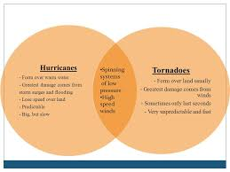Venn Diagram Comparing Tornadoes And Hurricanes Warm Up 1 If You Were Told That There Was A Chance That Your Home