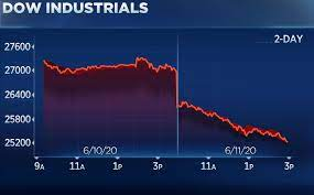 Dow, Stock quotes, Worst day