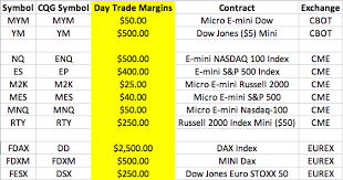 S&p futures contracts were a phenomenal success. Temporary Margins Increase