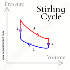 how do stirling engines work explain that stuff the thermodynamic cycle of an ideal stirling engine