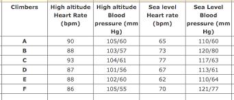 Heart Rate Bpm Chart Diedrich C 1415 11