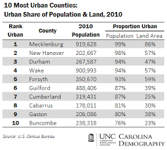 Trends Demography Demography Trends Carolina Urbanization Trends Urbanization Carolina Urbanization Carolina wRgtZqXqx