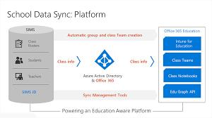 Data Sync Self Onboarding Of Microsoft School Data Sync