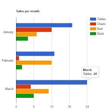 Custom Directive For Creating Chart Using Angularjs And