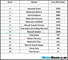 Suv Car Sales In India For July 2015 Creta Starts On Top